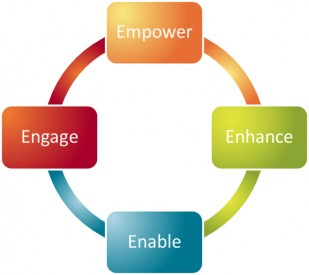 Linking Engagement Efforts With high performance